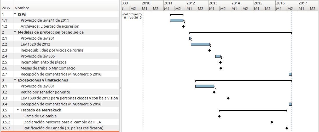 Cronología de actualizaciones de derecho de autor en Colombia desde 2011