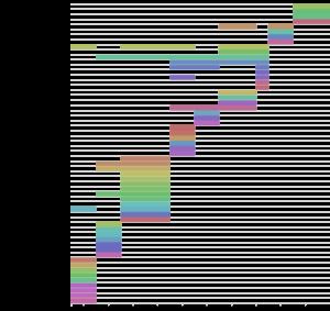 Diagrama Gantt de la Junta Directiva de ASCOLBI 1997-2018