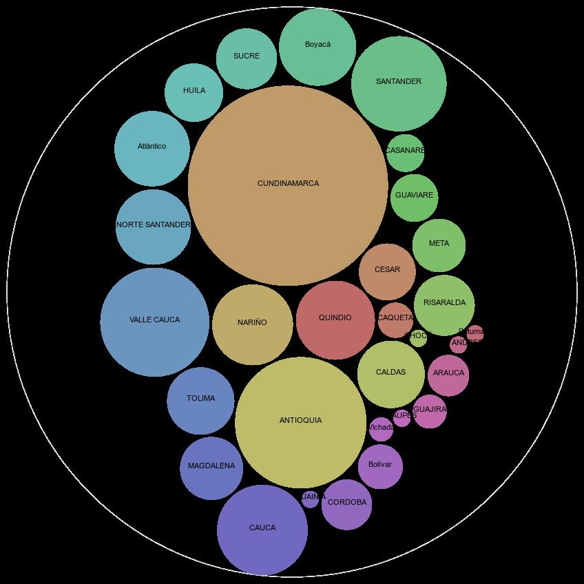 Visualización de servicios ofrecidos por bibliotecas por departamentos de Colombia