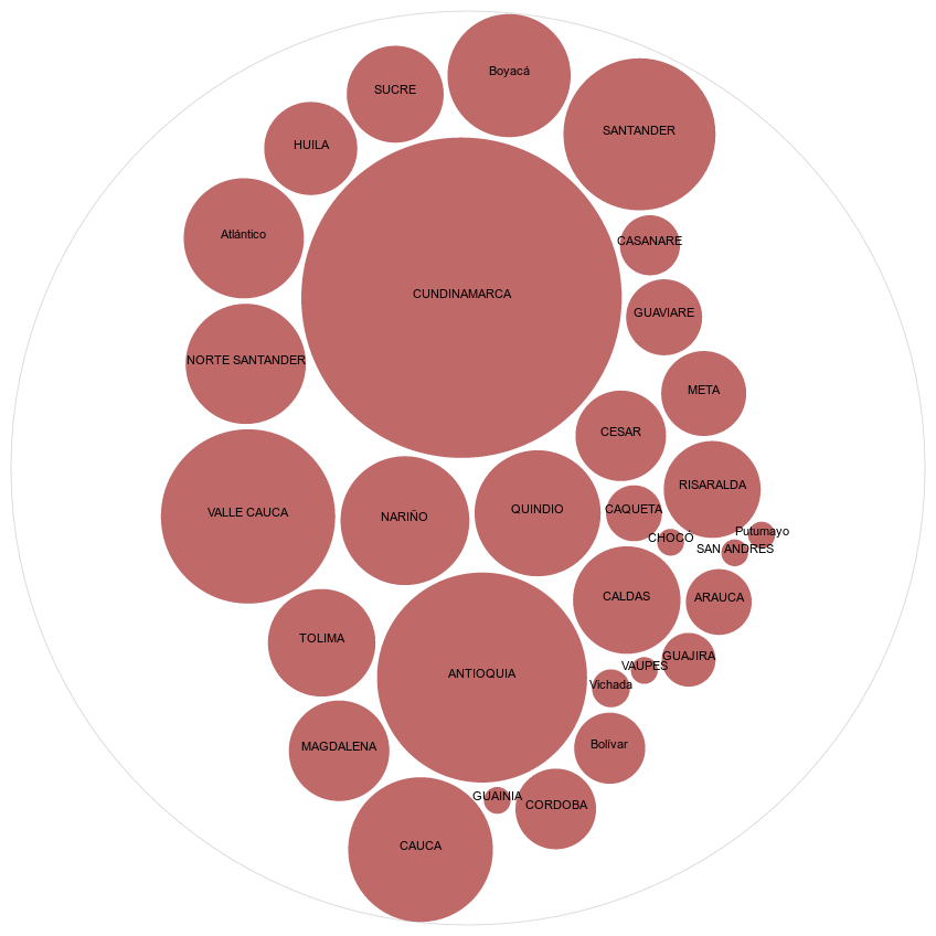 Visualización de datos con limpieza de datos