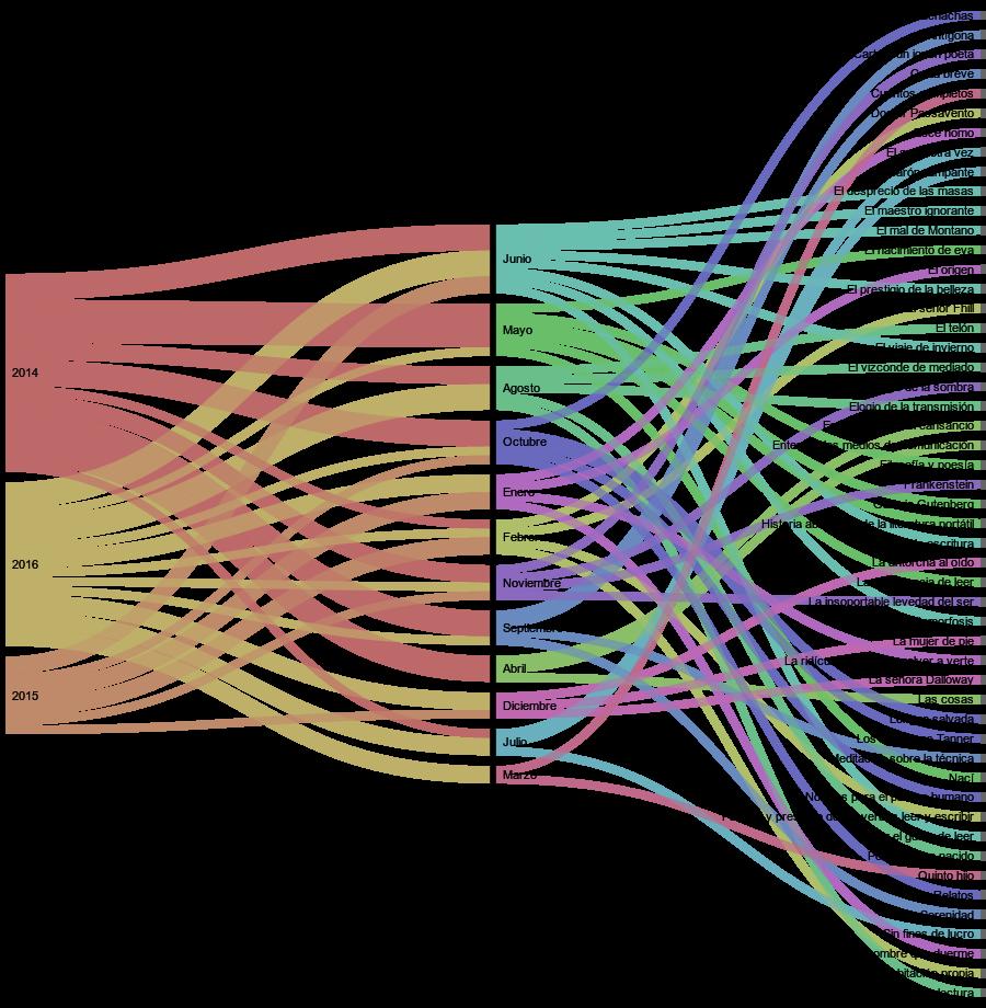Visualización de datos de libros leídos