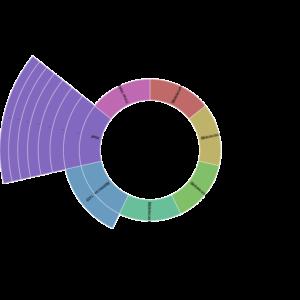 Datos disponibles en el Portal de Datos de Colombia: Cada anillo del círculo representa la existencia de datos