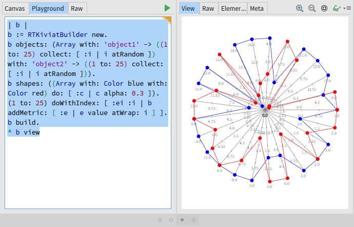 Visualización de datos en Grafoscópio