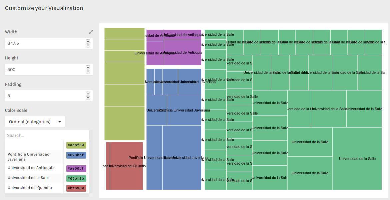 Análisis de las Universidades en la junta directiva de ASCOLBI en los últimos años