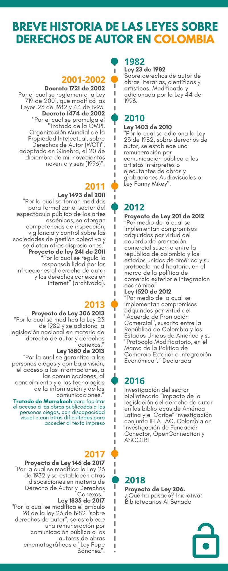 Breve historia de las leyes sobre derechos de autor en Colombia, por Jueves de ASEIBI