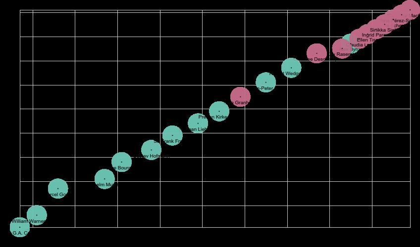 Distribución en el tiempo de presidentes de IFLA. En verde los hombres, en rojo las mujeres