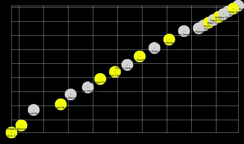 Distribución en el tiempo de presidentes de IFLA. En amarillo quien tiene artículo en Wikipedia, en gris quien no (datos de Agosto de 2019)